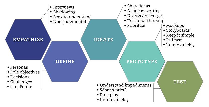 Design Thinking Hi Rez.jpg