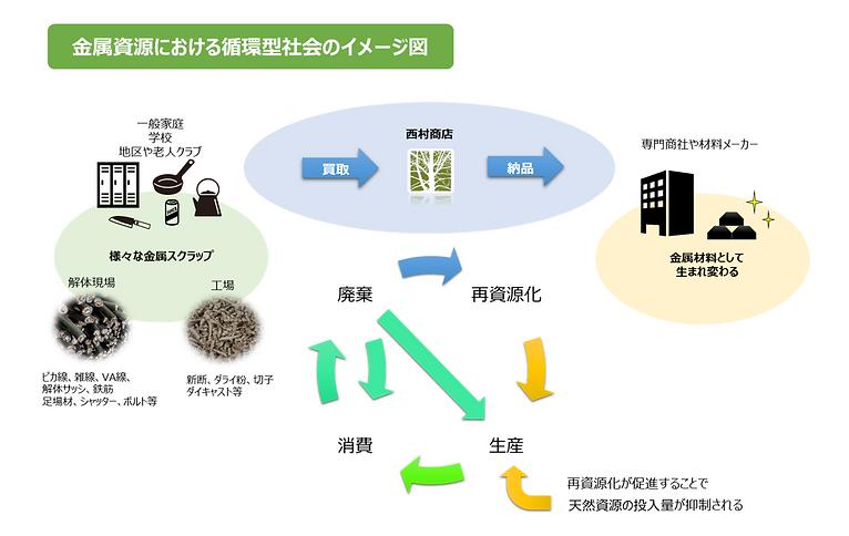 循環型社会イメージ図1.png