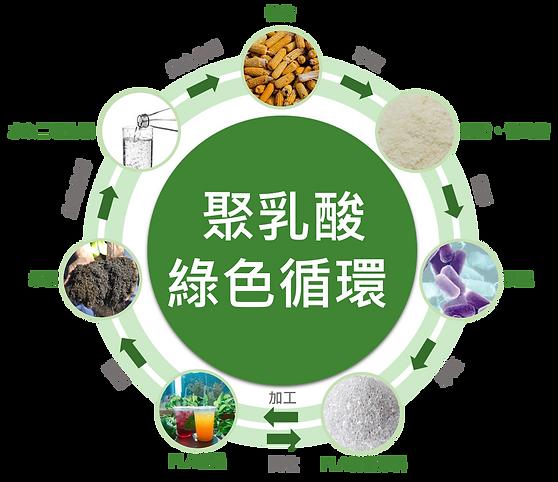 聚乳酸綠色循環.png