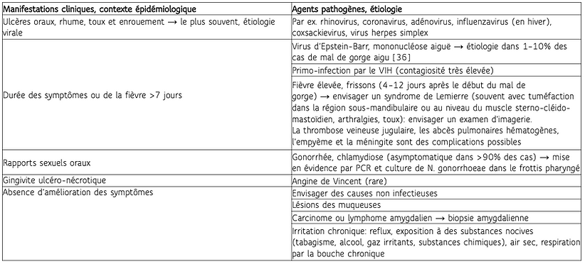 Etiologie mal de gorge.png