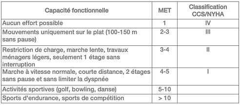 Capacité_fonctionnelle_MET.png