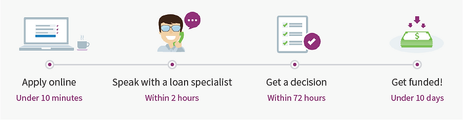 PowHER Network Business Loans with Funding Circle
