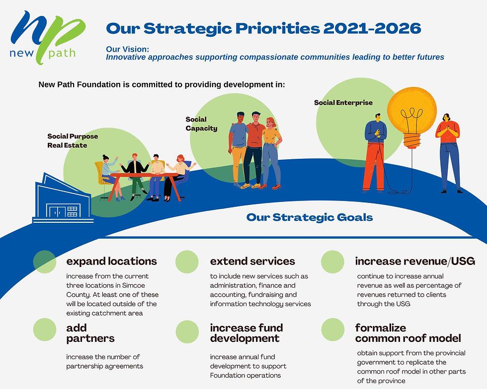 NPF, Strategic Plan .jpg