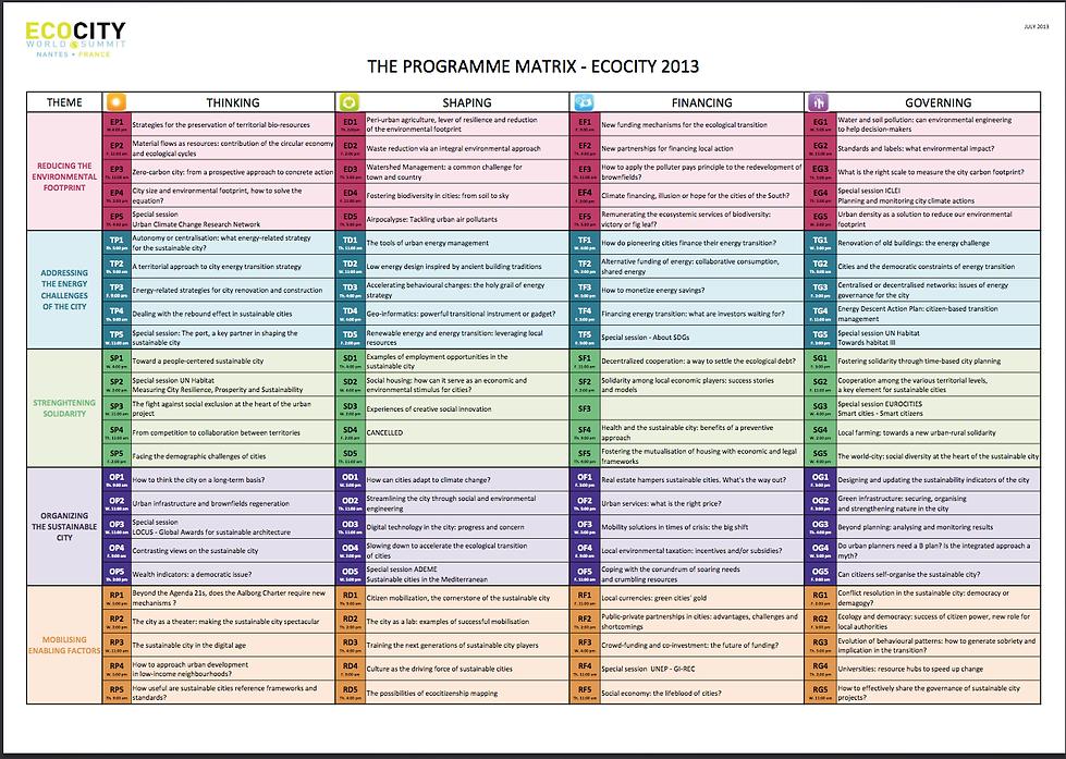 ECOCITY 2013 matrix