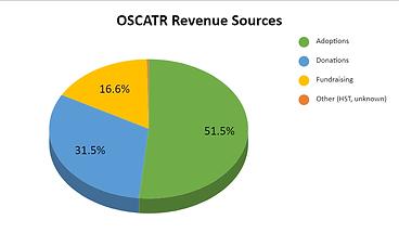 2020 oscatr revenue.png