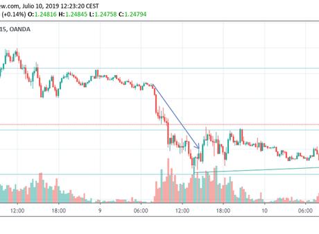 GBP/USD en alza después de los datos del Reino Unido, cotiza por debajo del nivel de 1.2500