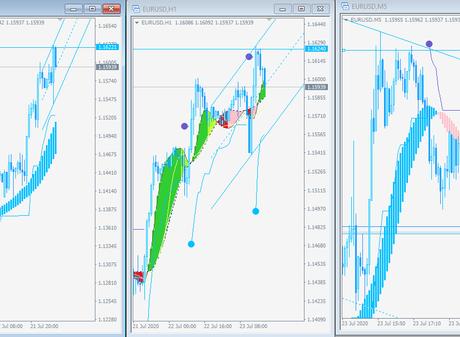 Análisis EUR/USD