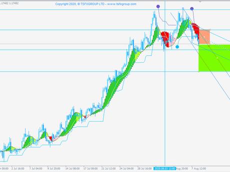 Posibilidades de ir en corto EUR/USD (operativa Swing)