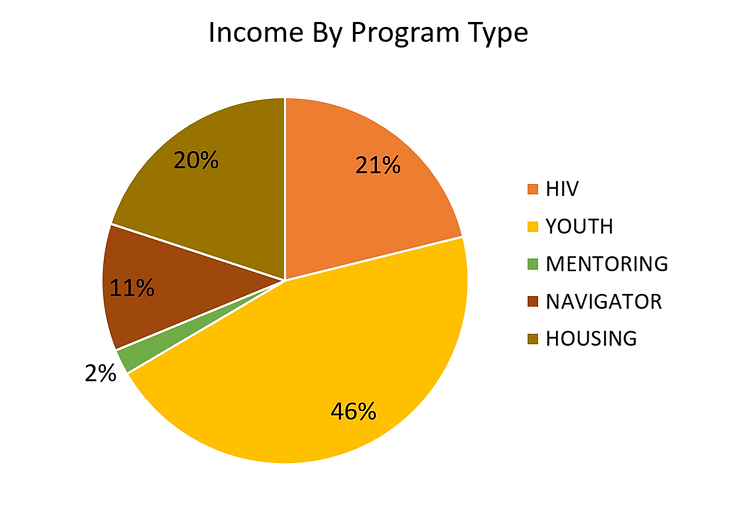 Financial Summary Pie.png
