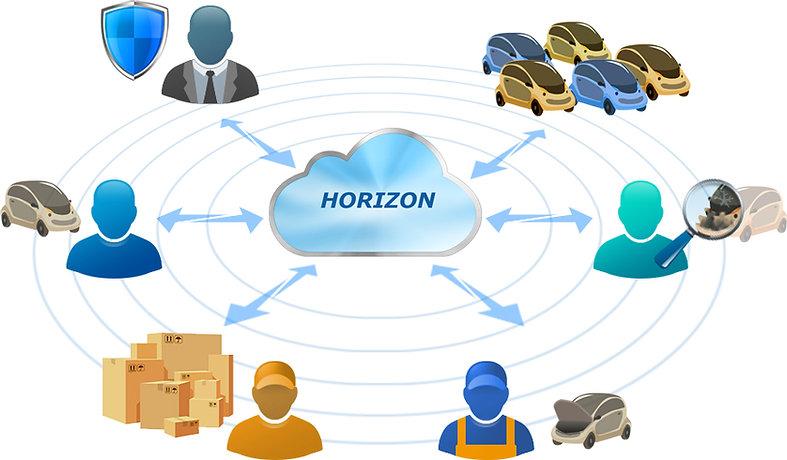 הורייזון מערכת לניהול, אחזקה ותיקון של כלי רכב, ציי רכב, מוסכים, ביטוח, שמאות
