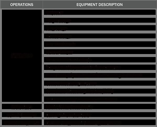 Inspection Equipment & Capabilities