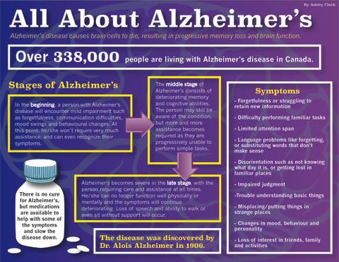 Alzheimer's Infographic-01.jpg