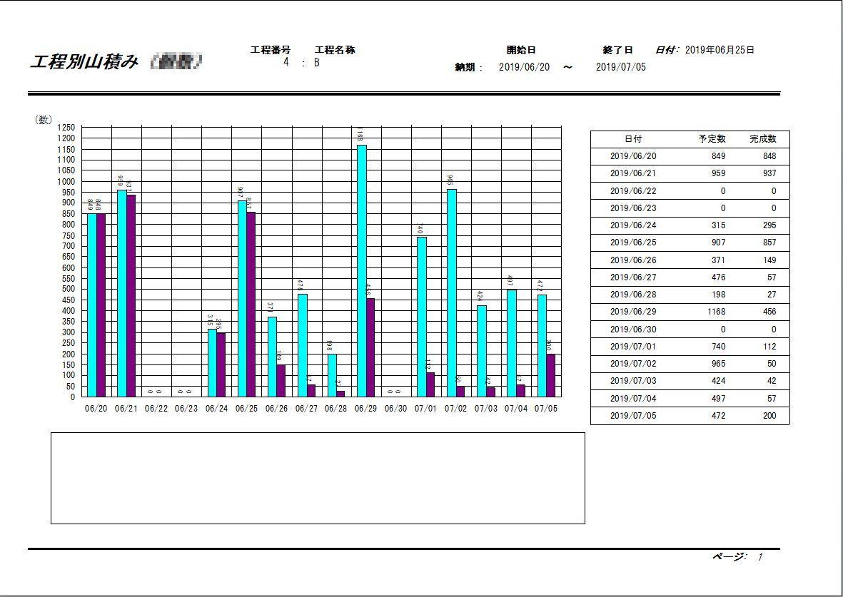 生産管理システム(工程別山積みグラフ)