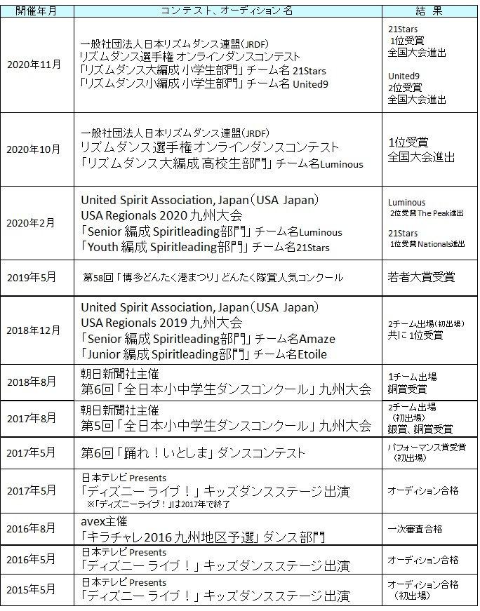 受賞歴20201121.jpg