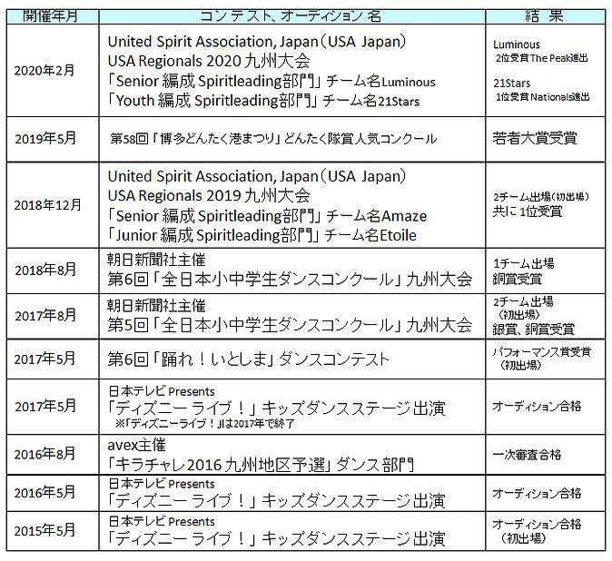 受賞歴20200224.jpg