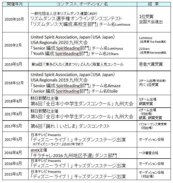 受賞歴20201018.jpg