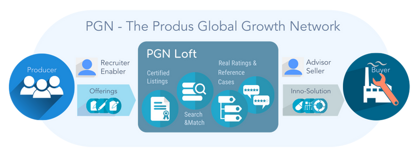 How to grow your company on global markets through global projects