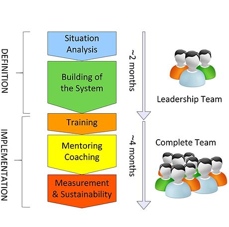 Obejmuje szkolenia sprzedażowe, motywację, mentoring i coaching