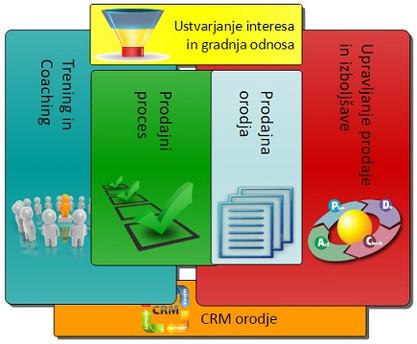 Prodajni proces, sestavni del vsakega uspešnega poslovnega modela