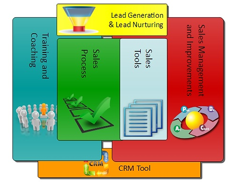 Structure of Produs Sales System- Sales system approach with measurement and sustainability