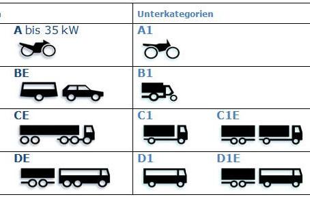 Strassenverkehrsrecht: Welche Kategorien sind von einem Führerausweisentzug betroffen?