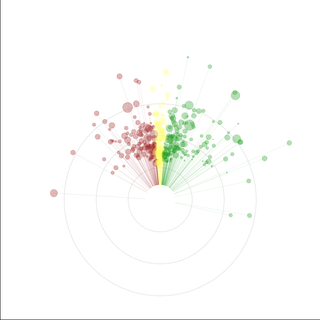 Angular scatter plot