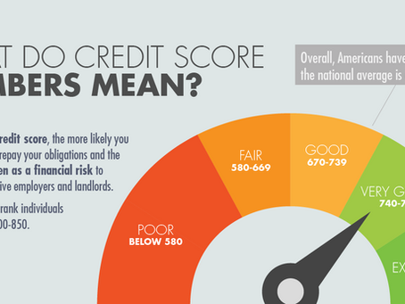 What Do Credit Score Numbers Mean?