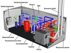 3D описание