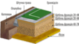 конструкция футбольного поля