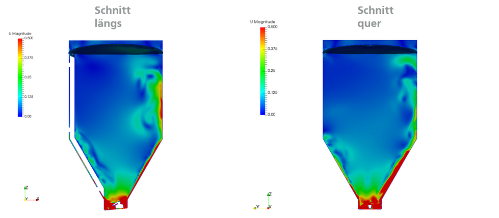 CFD Analyse.png
