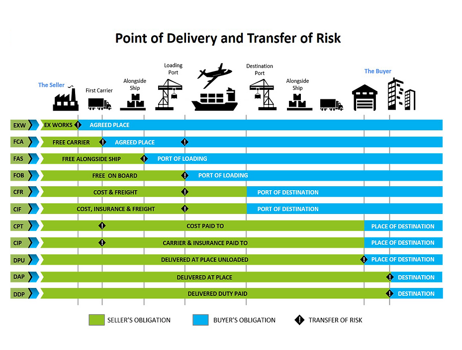 Incoterms-2020-Transfer-of-Risk.png