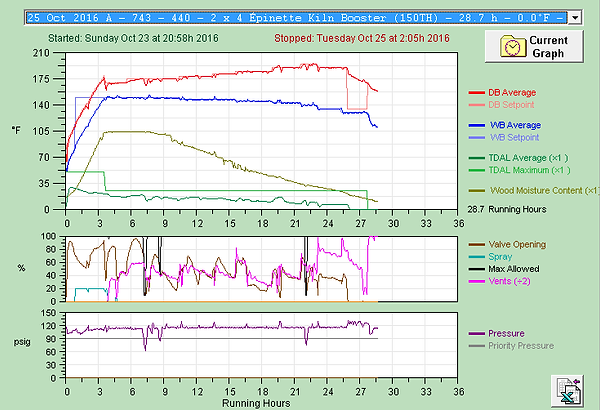 Typical graph of Kiln Booster schedule for spruce