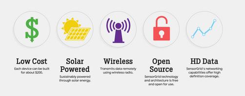 Icons for SensorGrid