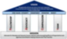 Manasota Vet Mission Vision Pillars Core