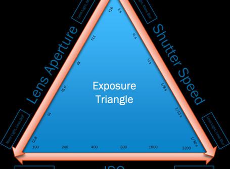 Understanding the Exposure Triangle