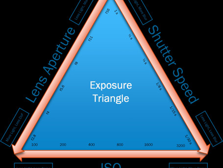 Understanding the Exposure Triangle