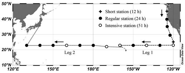 白鳳丸KH-17-4航海の観測点(ホノルルまでの1レグとホノルル―東京間の2レグ)