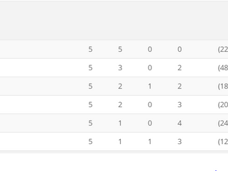Der FC SVA beendet die Saison auf dem 3. Platz
