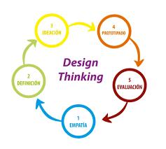 Comprensión Lectora de Lengua Extranjera en la Facultad de Derecho: Pensamiento de Diseño