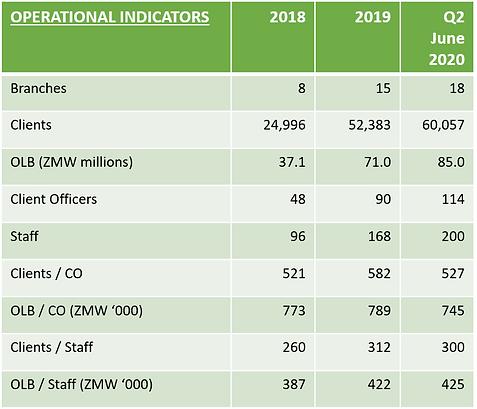 operational indicators Q220.png