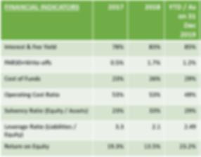 Financial indicators.png