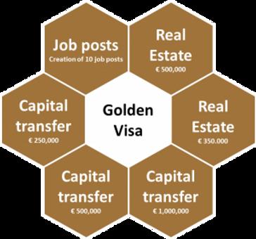 Portekiz anahtar Golden altın visa