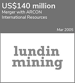 2005-03 - Lundin Mining (ARCON).png