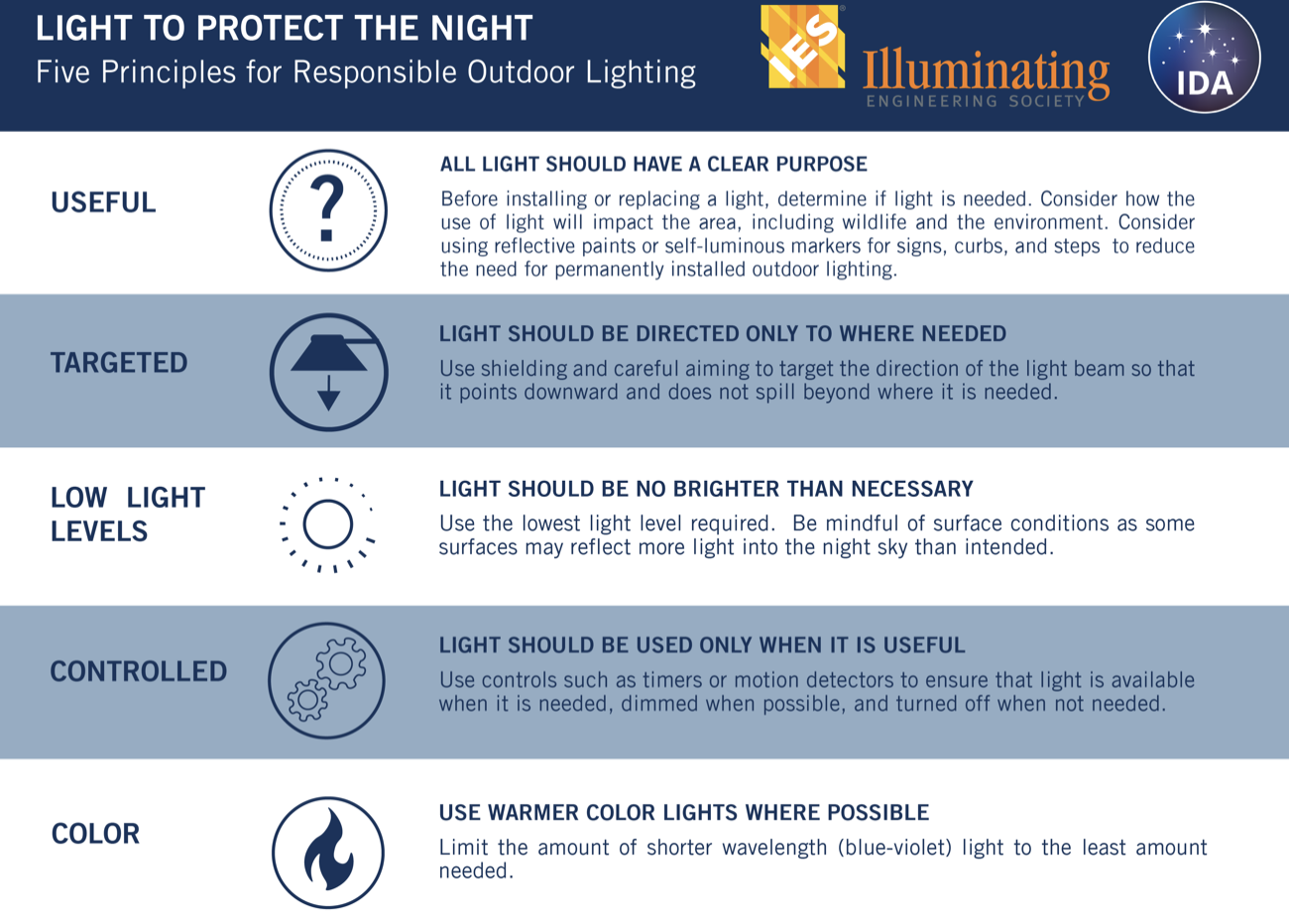 Five Principles of Dark Sky Friendly Outdoor Lighting