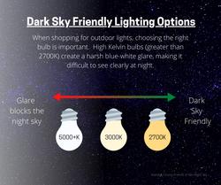 Dark Sky Friendly Light Bulbs Options