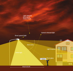 Light Pollution Sources