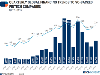 What does FinTech investment success look like?
