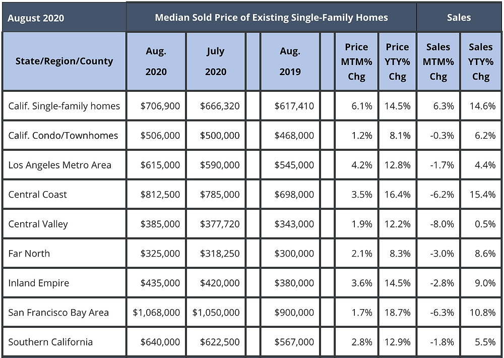 California Association of Realtor's graph displaying the average median prices for homes sold by area.