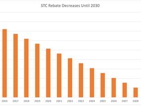 Act NOW $60,000 Solar Rebate