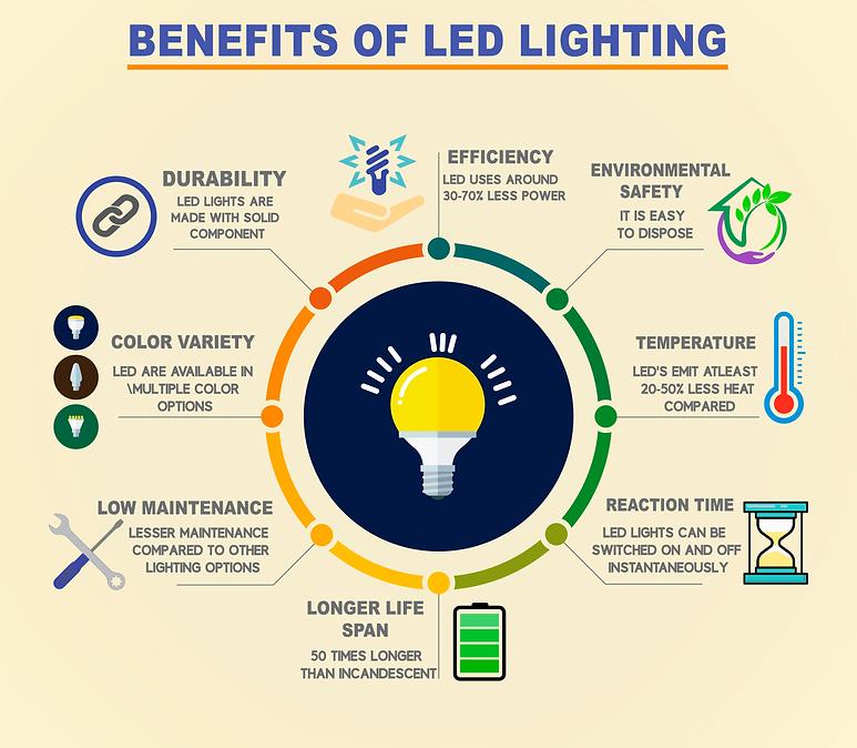 life-of-led-lighting.png